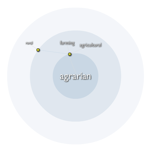 Agrarian