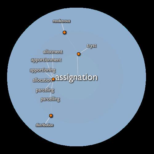 Assignation