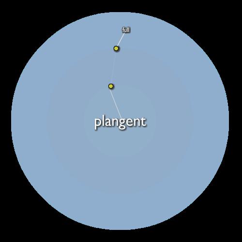 Plangent