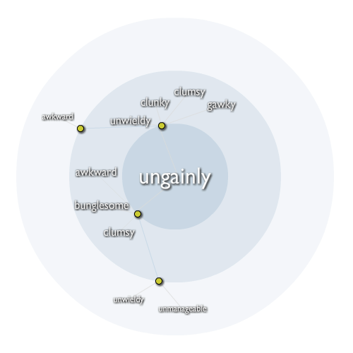 Ungainly